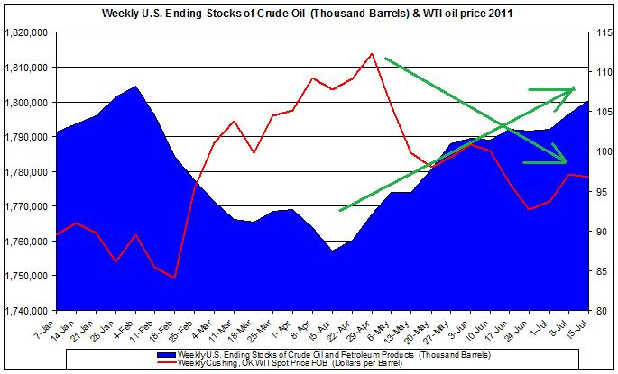 Weekly U.S. Ending Stocks of Crude Oil and WTI spot oil price 2011 July 20