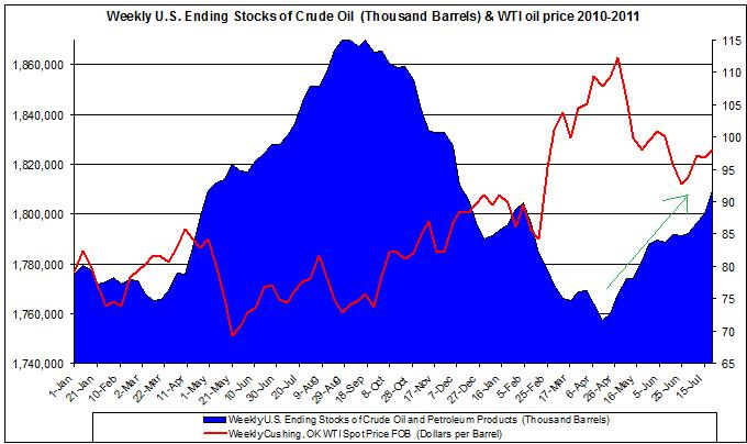 Weekly U.S. Ending Stocks of Crude Oil and WTI spot oil price 2011 July 27