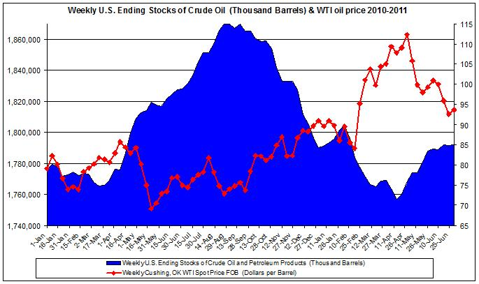 Weekly U.S. Ending Stocks of Crude Oil and WTI spot oil price 2011 July 8