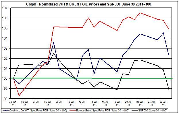 chart CRUDE OIL WTI SPOT OIL and SNP500  JULY 2011 1 JULY 28
