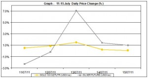 current gold prices and silver prices chart 11-15 July 2011 percent change