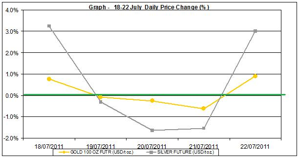current gold prices and silver prices chart 18-22 July 2011 percent change