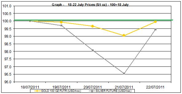 current gold prices and silver prices chart  18-22 July  2011