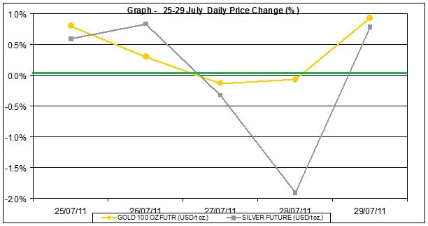current gold prices and silver prices chart 25-29 July 2011 percent change