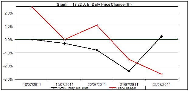 natural gas SPOT price chart - percent change Henry Hub  18-22 July  2011