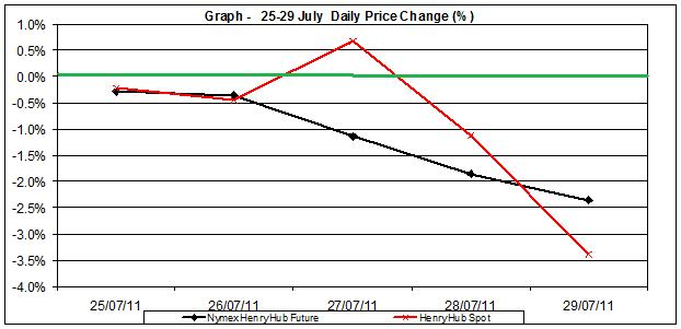 natural gas SPOT price chart - percent change Henry Hub  25-29 July  2011