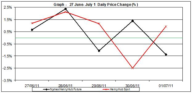 natural gas SPOT price chart - percent change Henry Hub  27 June- July 1 2011
