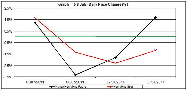 natural gas SPOT price chart - percent change Henry Hub  5-8 July  2011