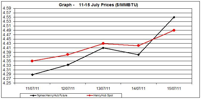 natural gas price Henry Hub chart -  11-15 July  2011