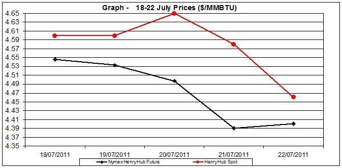 natural gas price Henry Hub chart -  18-22 July  2011