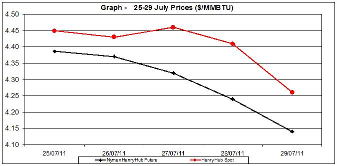 natural gas price Henry Hub chart -  25-29 July  2011