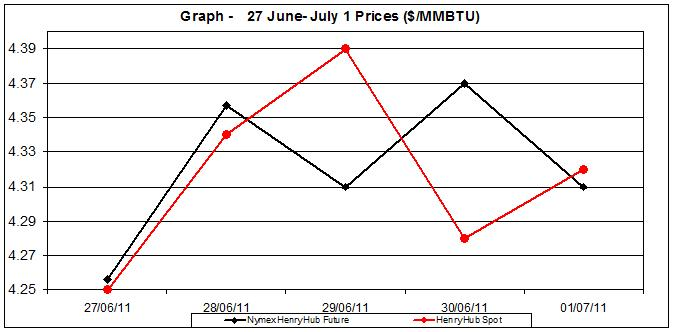 natural gas price Henry Hub chart -  27 June- July 1 2011
