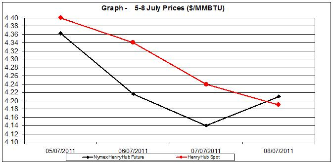 natural gas price Henry Hub chart -  5-8 July  2011