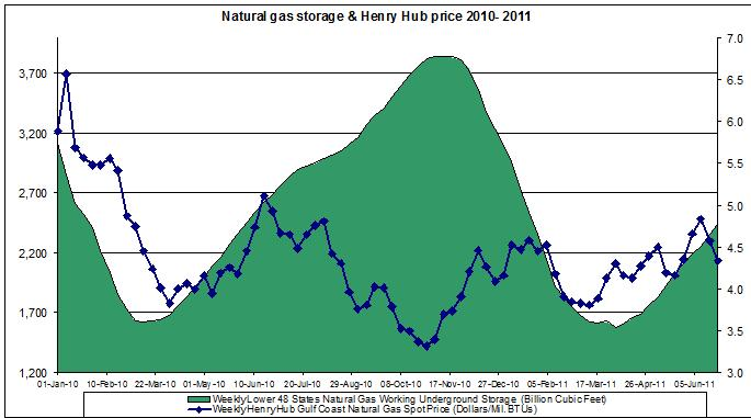 natural gas prices chart 2011 (Henry Hub Natural Gas storage 2011 JUNE 24