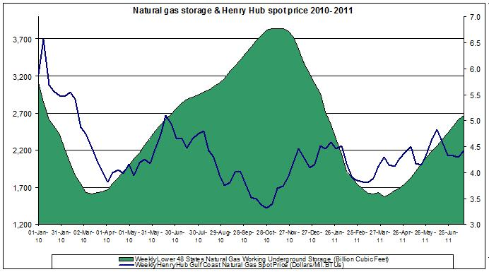 natural gas prices chart 2011 (Henry Hub Natural Gas storage 2011 July 21