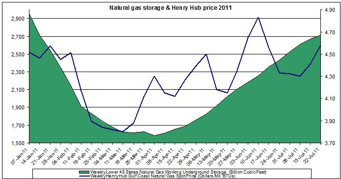 natural gas prices chart 2011 (Henry Hub Natural Gas storage 2011 July 29