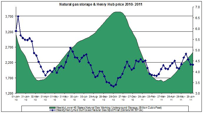 natural gas prices chart 2011 (Henry Hub Natural Gas storage 2011 July 8