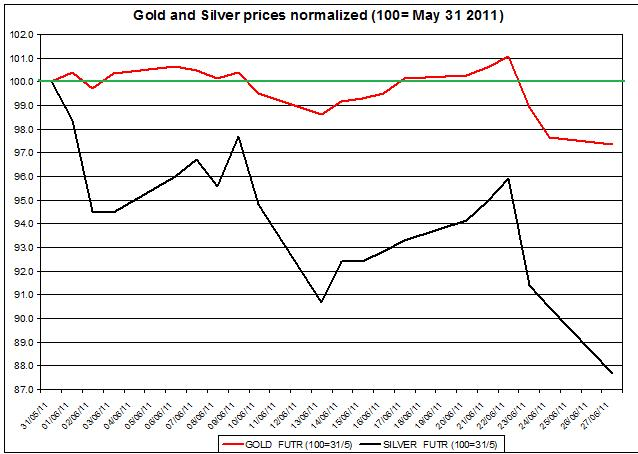normalized Gold outlook and Silver prices FORECAST  JUNE 2011
