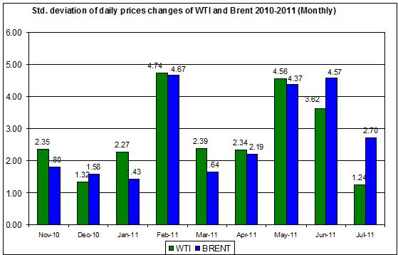 standard deviation Crude spot oil prices 2011 Brent oil and WTI spot oil  2011 July 18