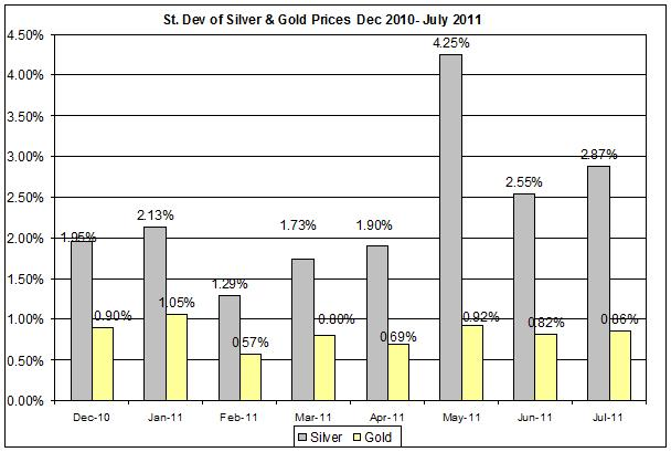 standard deviation  Gold prices forecast & silver price outlook 2011 JULY 20