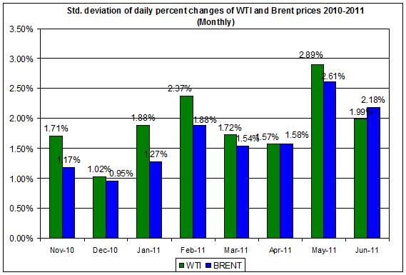 standard deviation of the spot oil prices  WTI and Brent spot oil 2010-2011 (Monthly) JULY 1