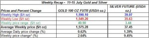 table Current gold prices and silver prices -  11-15 July  2011