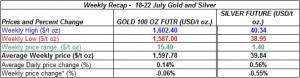 table Current gold prices and silver prices -  18-22 July  2011