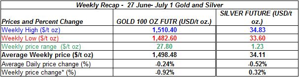 table Current gold prices and silver prices -  27 June- July 1 2011