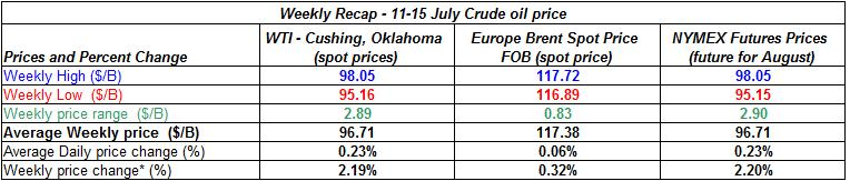 table crude spot oil prices - 11-15  July  2011