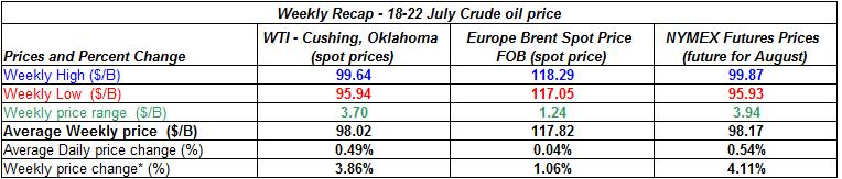 table crude spot oil prices - 18-22  July  2011