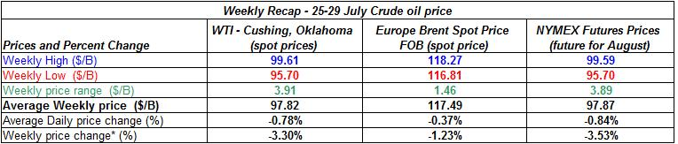 table crude spot oil prices - 25-29 July  2011