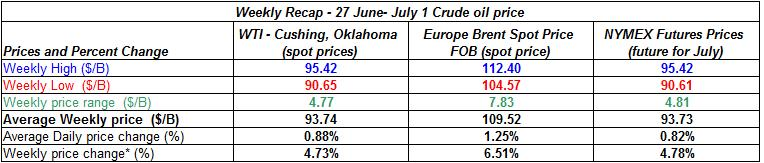 table crude spot oil prices - 27 June- July 1 2011