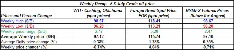 table crude spot oil prices - 5-8 July  2011