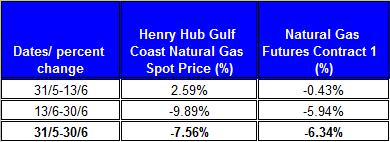 table percent change Natural gas spot price future (Henry Hub)  June 2011 July 3