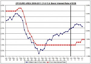 CPI EURO AREA 2008-2011 (Y-2-Y) & Basic Interest Rate of ECB AUGUST 17