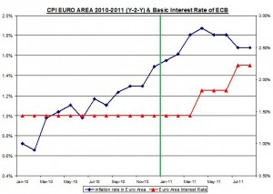 CPI EURO AREA 2008-2011 (Y-2-Y) & Basic Interest Rate of ECB AUGUST 31