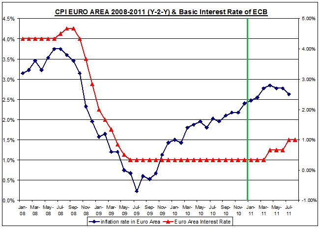 CPI EURO AREA 2008-2011 (Y-2-Y) & Basic Interest Rate of ECB AUGUST 4