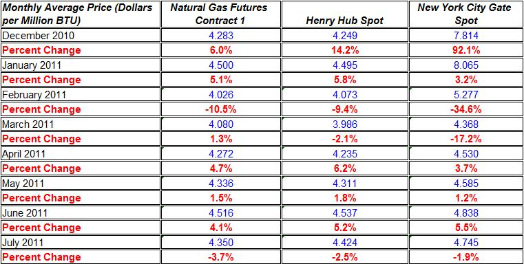 Change in natural gas prices Henry Hub, and New York City Gate spot Dec 2010 July 2011
