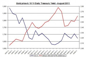 Chart Gold Prices and 10 Yr Daily Treasury Yield August 2011 31 August