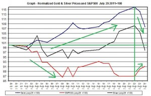 Chart Gold Prices and SNP500 August 2011 25 August
