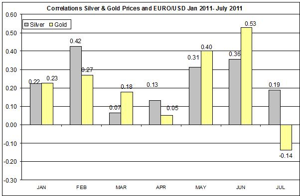 Correlation CURRENT Gold & Silver Prices and EURO to US dollar conversion Dec 2010- July  2011 20 August 3