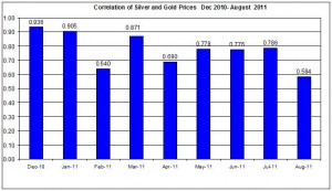 Correlation Gold & Silver Prices  Dec 2010- August 2011 16 August