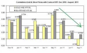 Correlation Gold & Silver Prices and CRUDE OIL WTI SPOT OIL forecast Dec 2010- AUGUST 2011 AUGUST 25