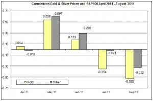 Correlation Gold & Silver Prices and S&P500 APRIL AUGUST 2011 15 AUUGST