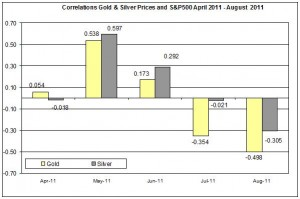 Correlation Gold & Silver Prices and S&P500 APRIL AUGUST 2011 17 AUUGST