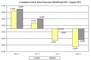Correlation Gold & Silver Prices and S&P500 APRIL AUGUST 2011 24 AUUGST