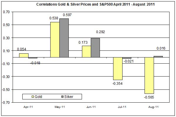 Correlation Gold & Silver Prices and S&P500 APRIL AUGUST 2011 9 AUUGST