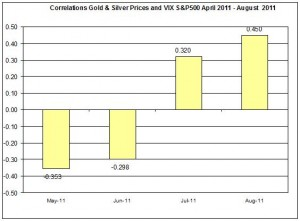 Correlation Gold Prices and S&P500 VIX MAY AUGUST 2011 15 AUUGST