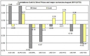 Correlation Gold & Silver Prices and major currencies  AUGUST 2011 23 AUGUST