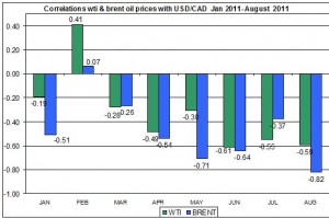 Correlations wti and Brent spot oil prices with CAD to US dollar AUGUST 23 2011